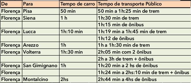tabela de distancias toscana